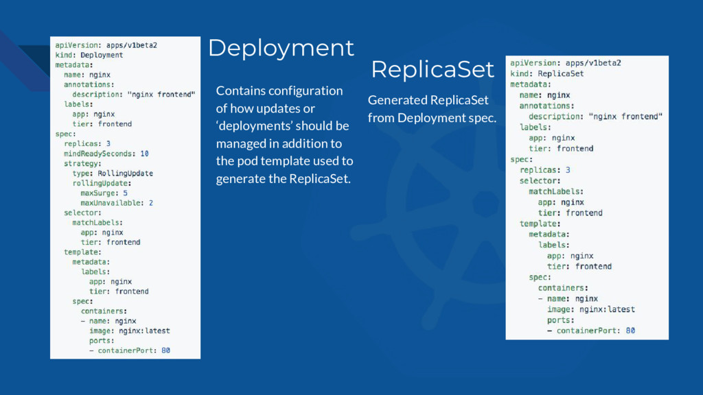 Deployment ReplicaSet Contains configuration of...