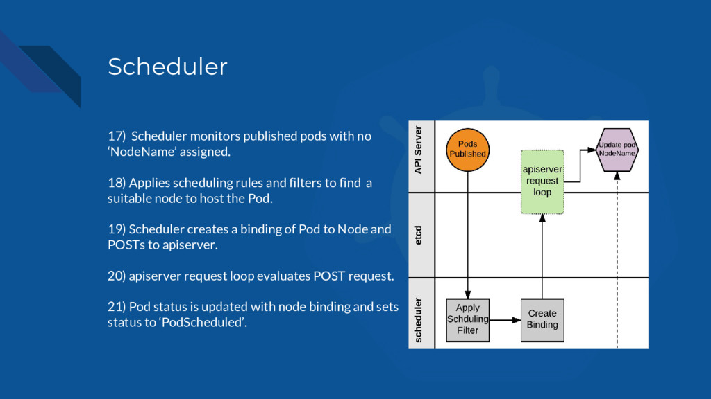 Scheduler 17) Scheduler monitors published pods...