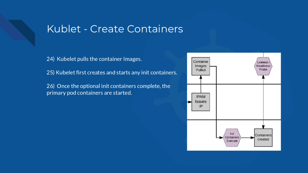 Kublet - Create Containers 24) Kubelet pulls th...
