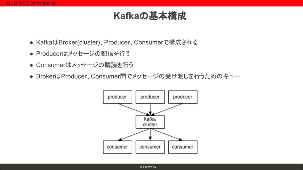 © ChatWork ● KafkaはBroker(cluster)、Producer、Con...