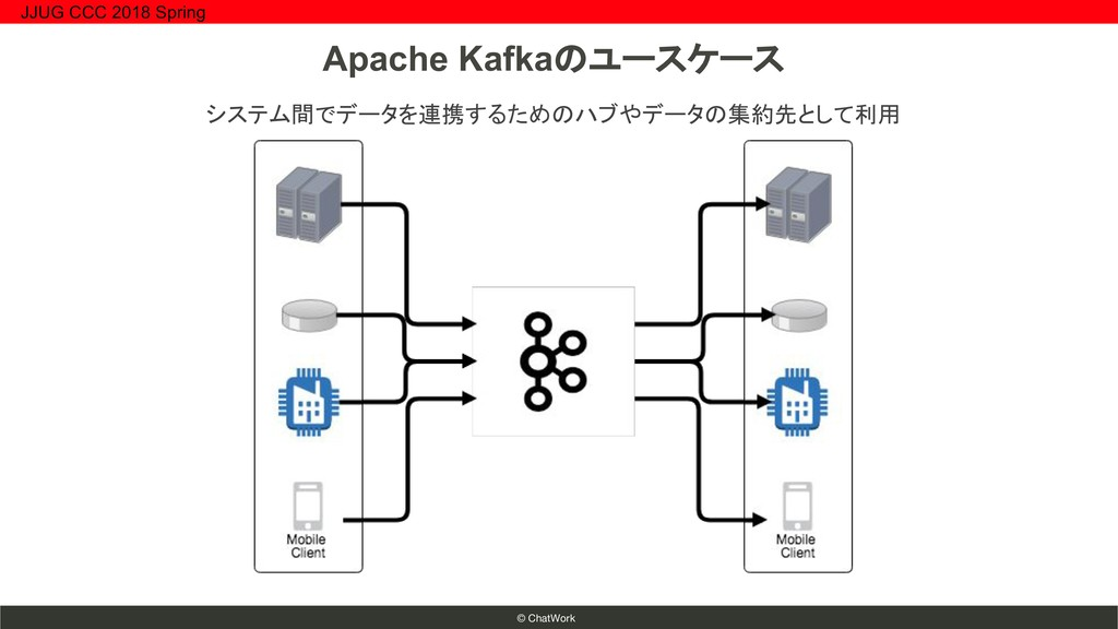 © ChatWork システム間でデータを連携するためのハブやデータの集約先として利用 Apa...