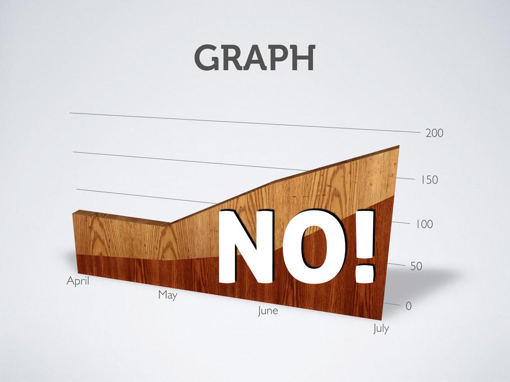 GRAPH NO!