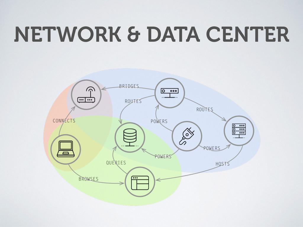NETWORK & DATA CENTER