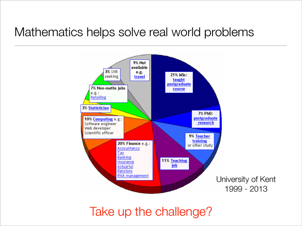 Take up the challenge? Mathematics helps solve ...