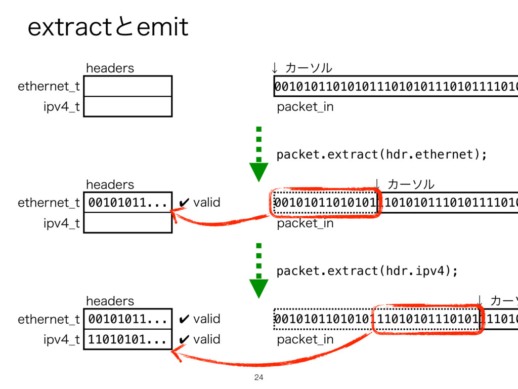 FYUSBDUͱFNJU 24 packet.extract(hdr.ethernet); p...