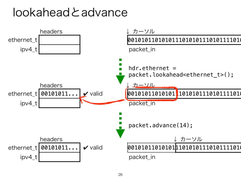MPPLBIFBEͱBEWBODF 26 hdr.ethernet = packet.look...