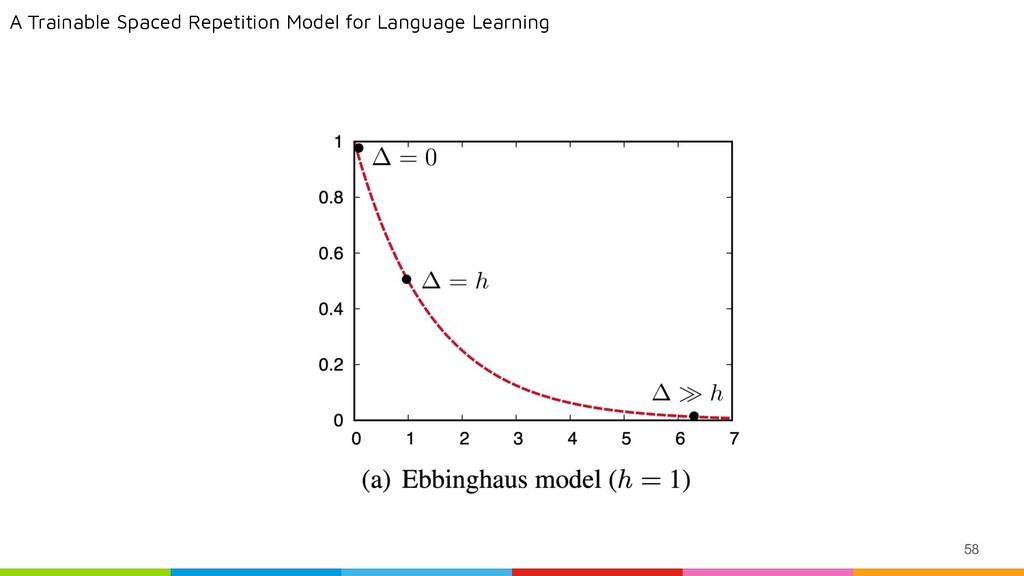 58 A Trainable Spaced Repetition Model for Lang...