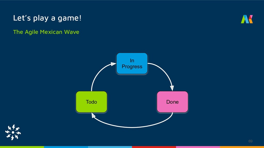 Let's play a game! The Agile Mexican Wave 69 To...