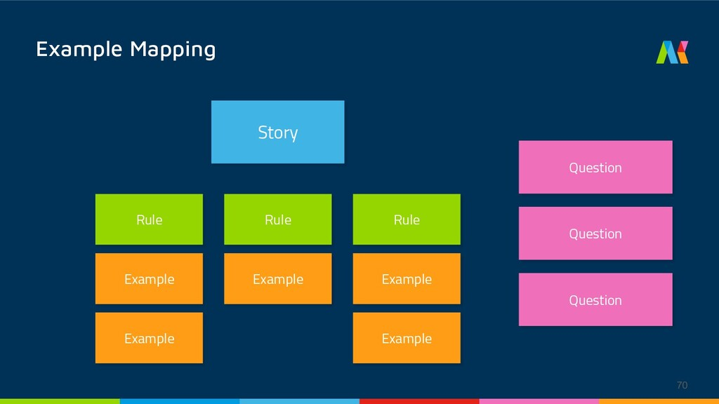 Example Mapping Story Rule Rule Rule Question Q...