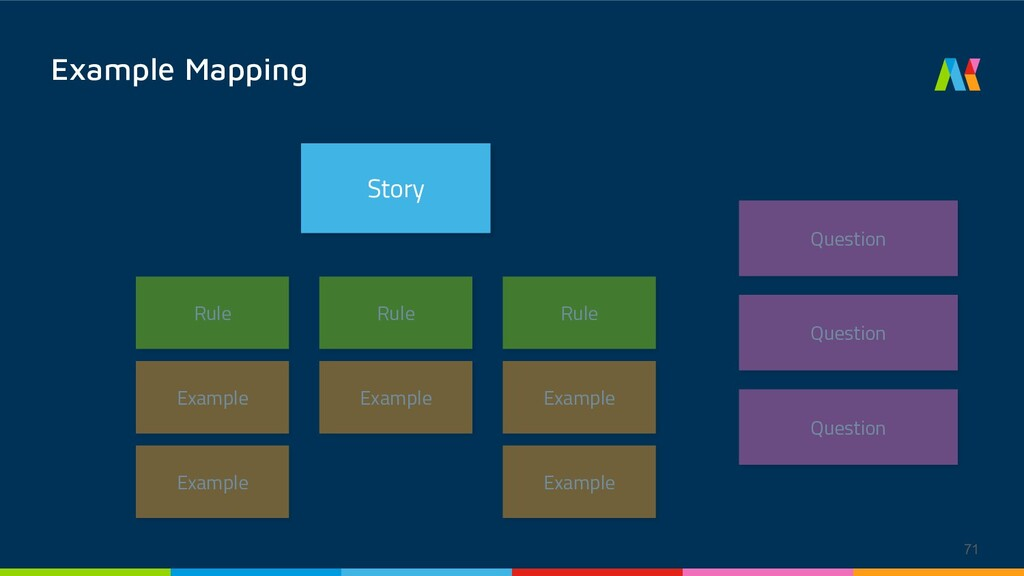 Story Example Mapping Rule Rule Rule Question Q...