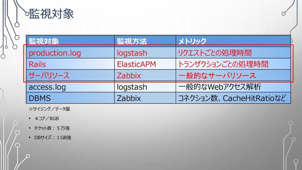 監視対象 ※サイジング/データ量 • 4コア/8GB • チケット数:5万強 • DBサイズ:...
