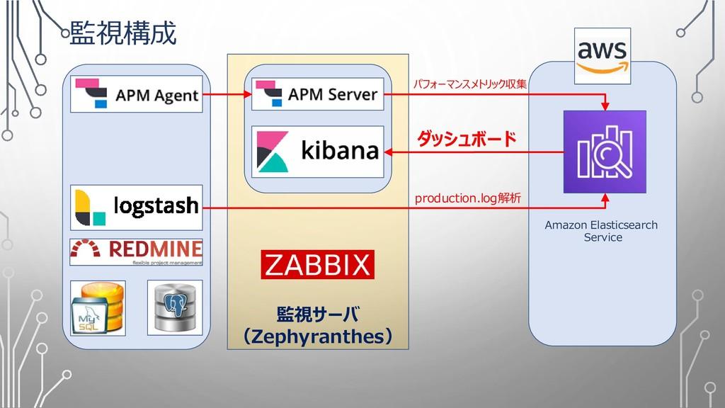 監視サーバ (Zephyranthes) 監視構成 Amazon Elasticsearch ...