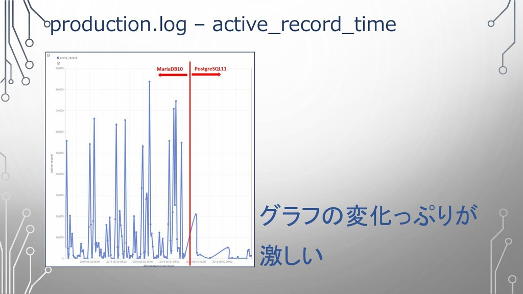 production.log – active_record_time グラフの変化っぷりが ...