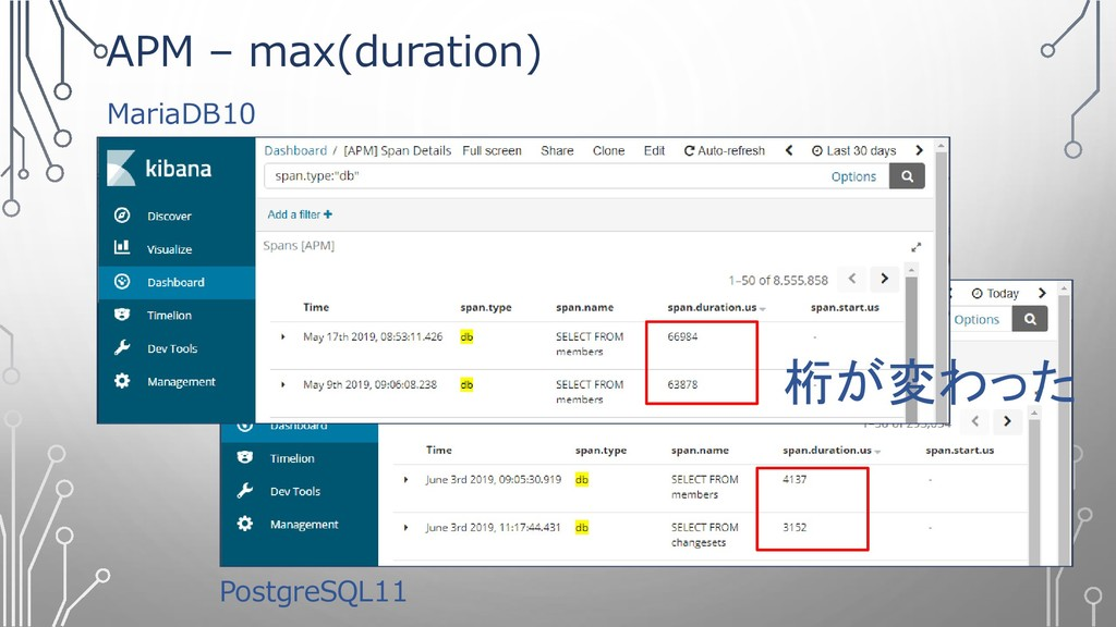 APM – max(duration) MariaDB10 PostgreSQL11 桁が変わ...