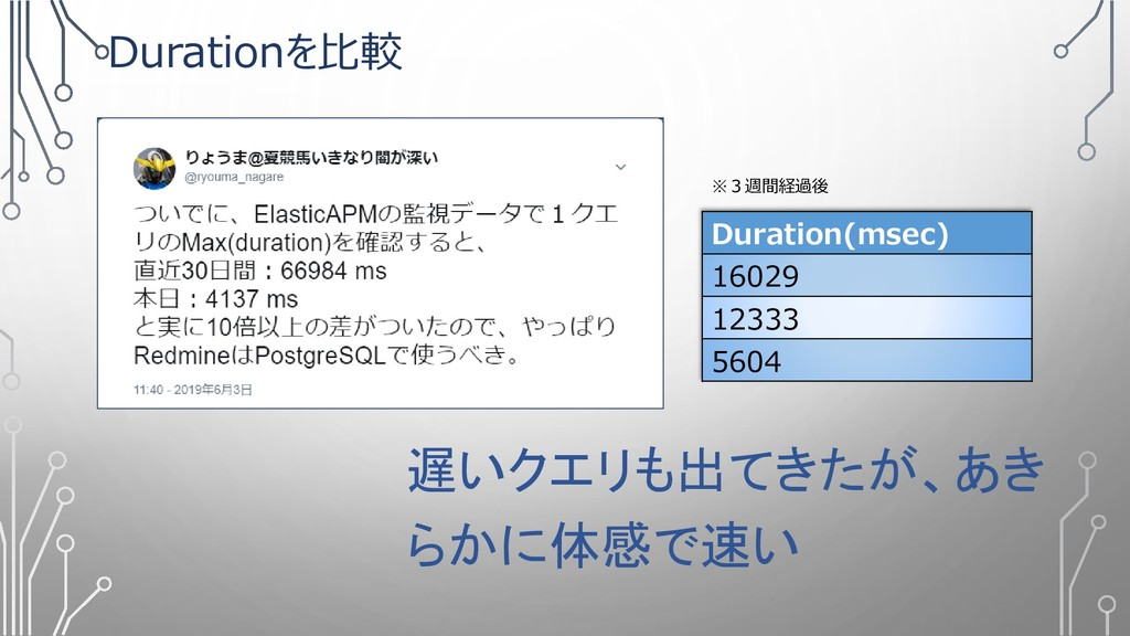 Durationを比較 Duration(msec) 16029 12333 5604 遅いク...