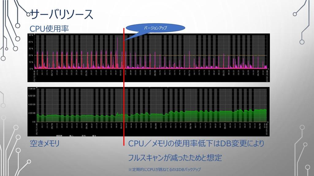 サーバリソース CPU使用率 空きメモリ CPU/メモリの使用率低下はDB変更により フルスキ...