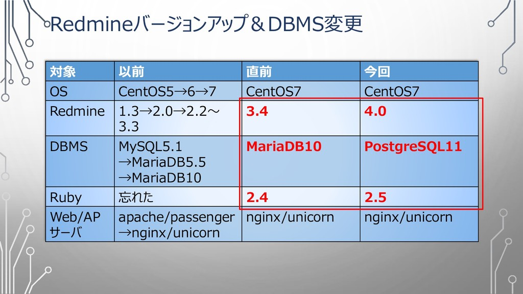 Redmineバージョンアップ&DBMS変更 対象 以前 直前 今回 OS CentOS5→6...