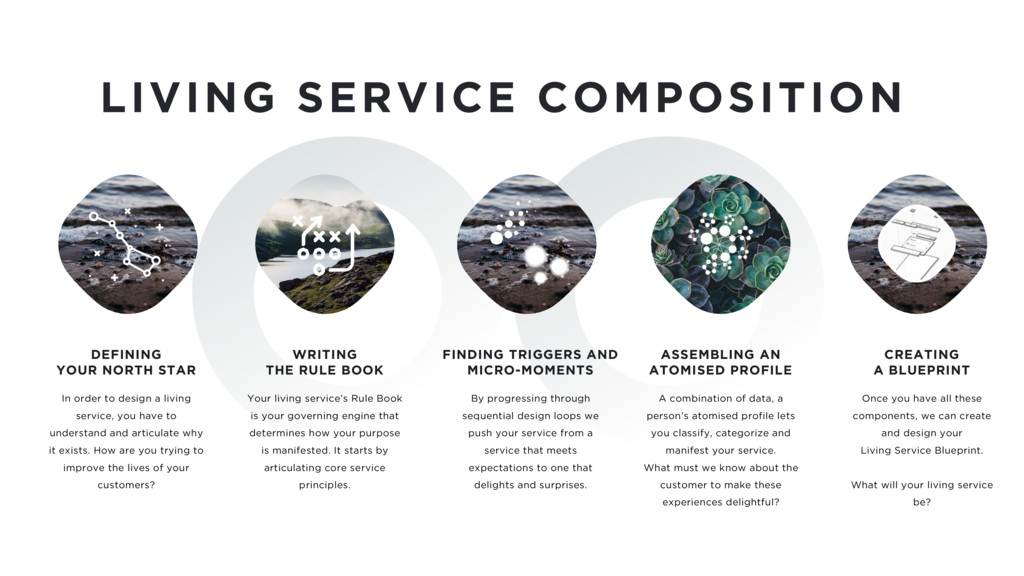 LIVING SERVICE COMPOSITION In order to design a...