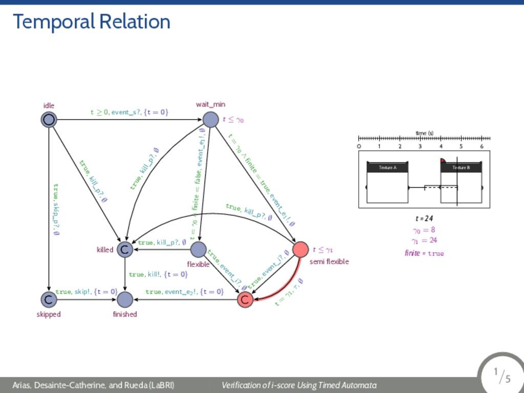 Temporal Relation t ≤ γ0 t ≤ γ1 idle wait_min s...