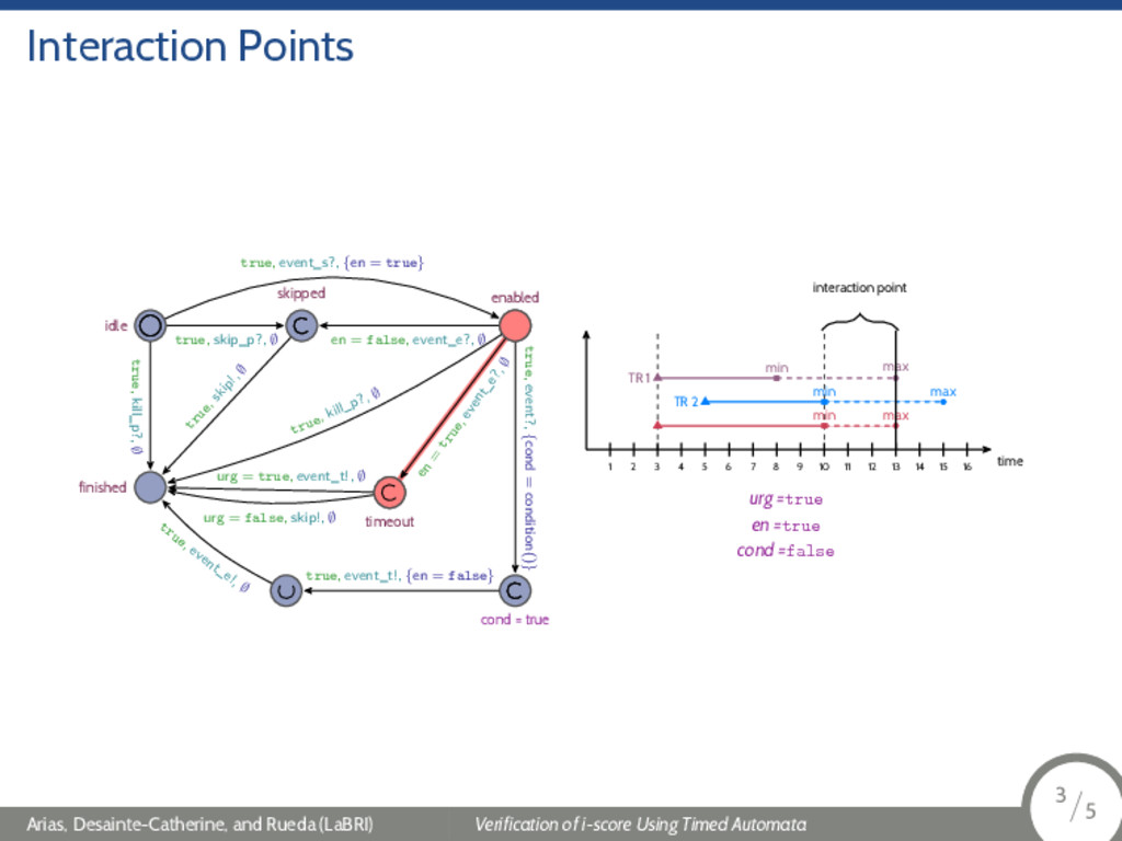 Interaction Points idle finished skipped enable...