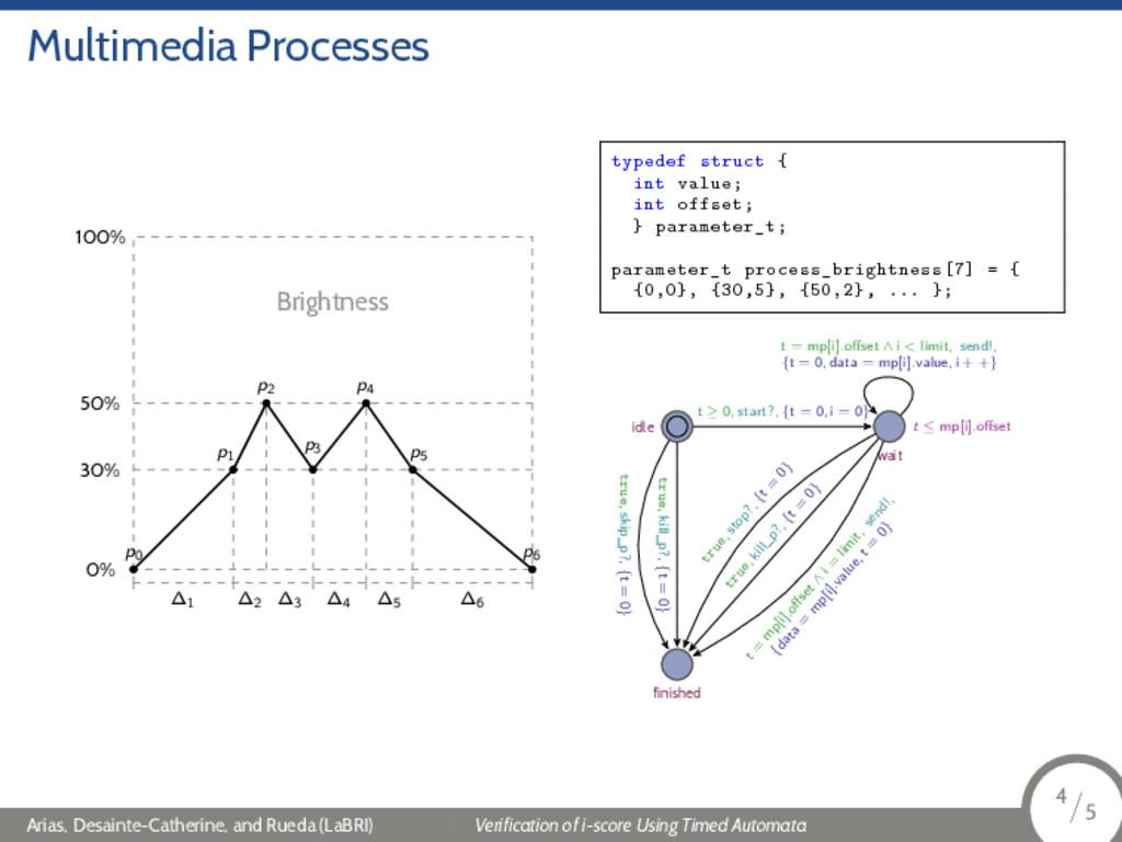 Multimedia Processes Brightness 100% 50% 30% 0%...