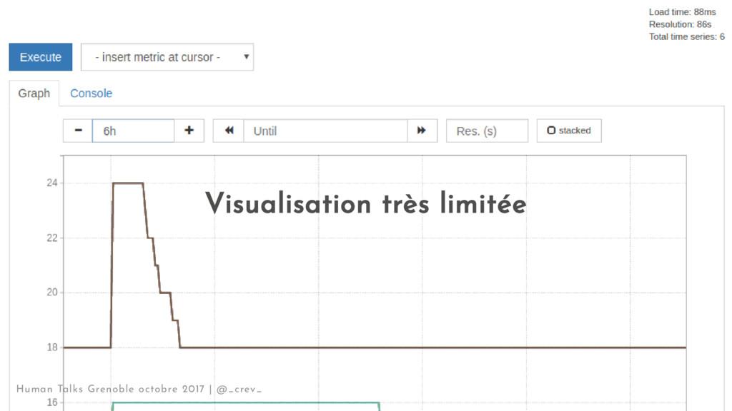 Visualisation très limitée Human Talks Grenoble...