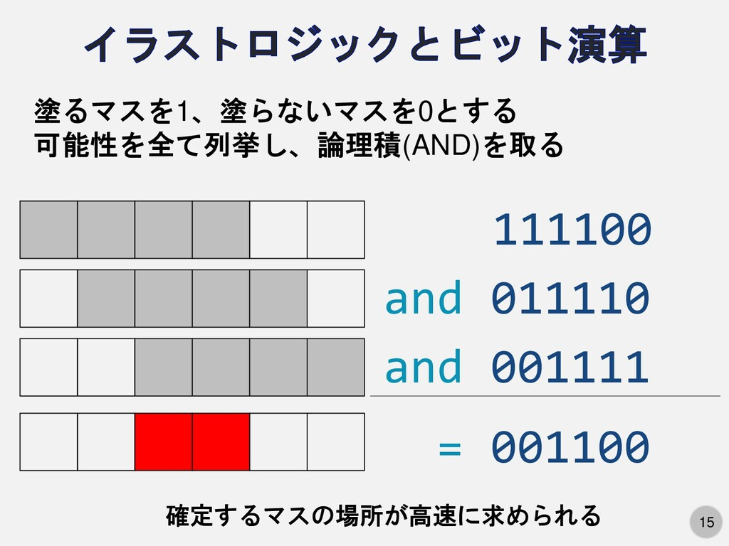 15 111100 and 011110 and 001111 = 001100 塗るマスを1...