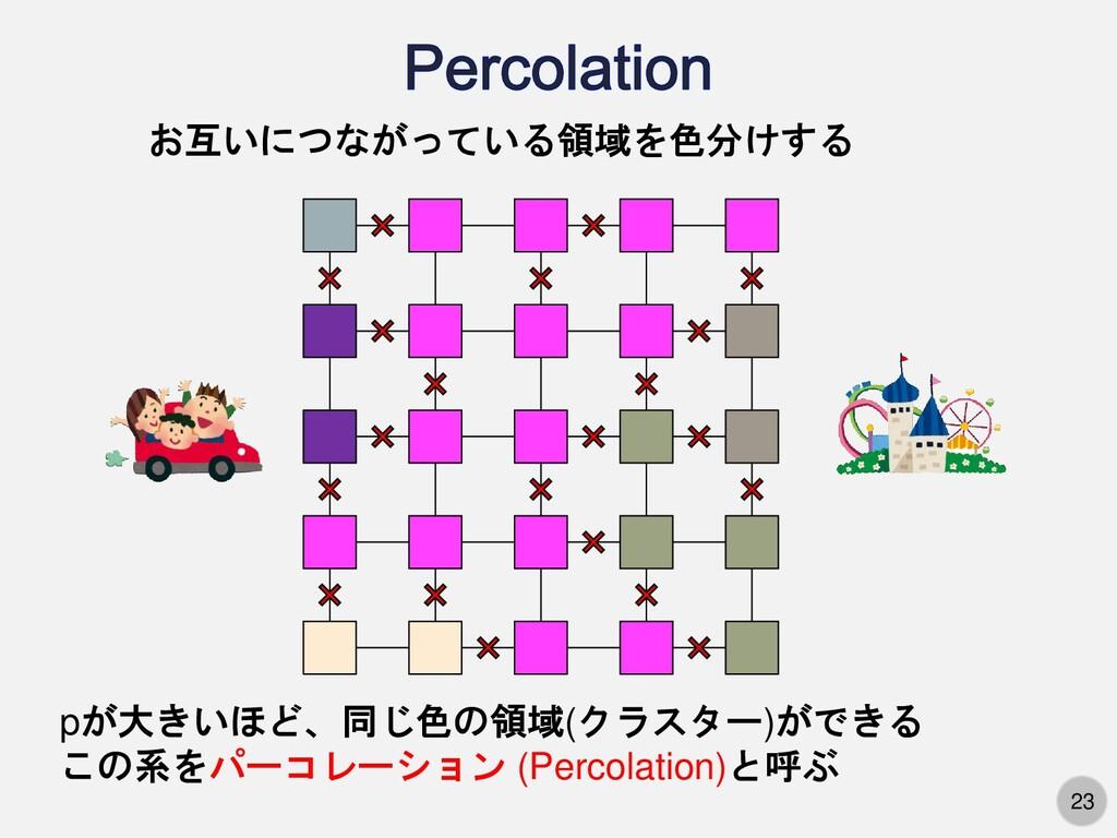23 お互いにつながっている領域を色分けする pが大きいほど、同じ色の領域(クラスター)ができ...