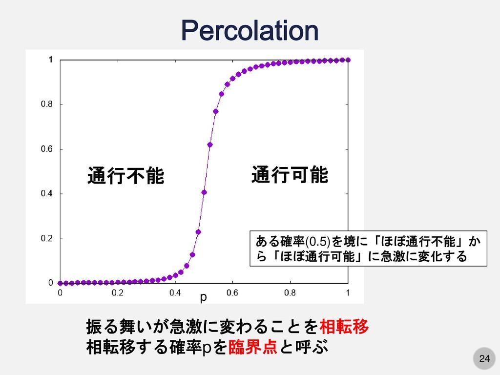 24 p 通行不能 通行可能 ある確率(0.5)を境に「ほぼ通行不能」か ら「ほぼ通行可能」に...