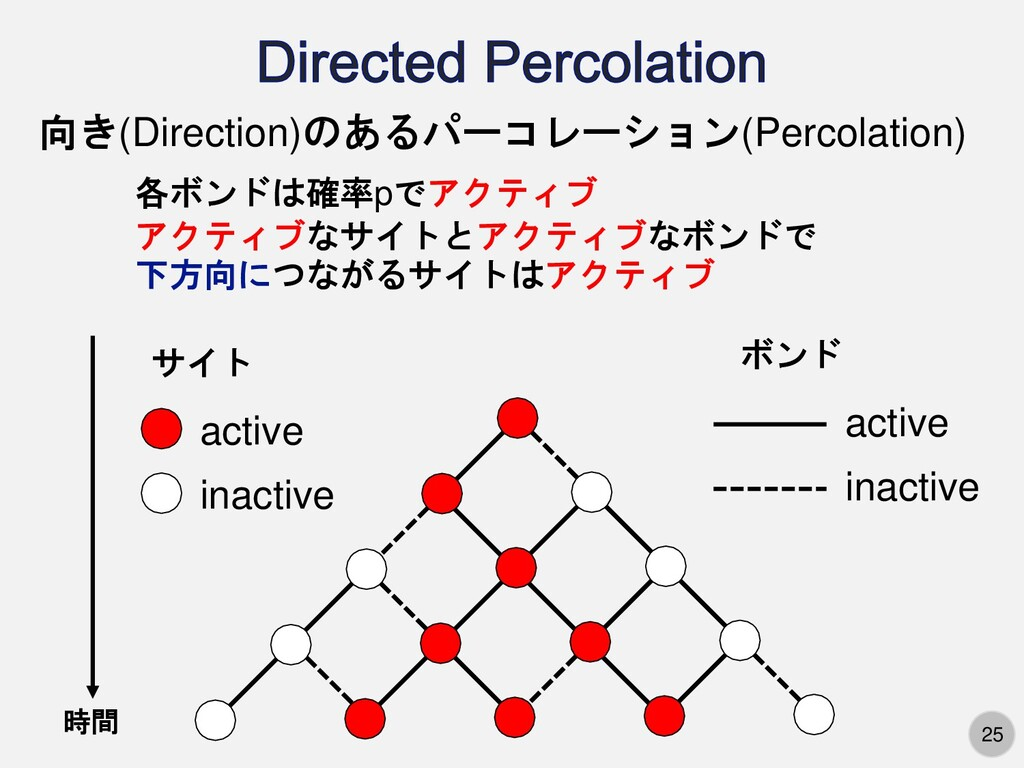 25 active inactive active inactive 時間 向き(Direct...