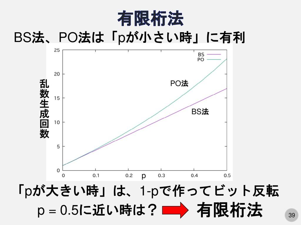 39 p = 0.5に近い時は? 有限桁法 「pが大きい時」は、1-pで作ってビット反転 BS...