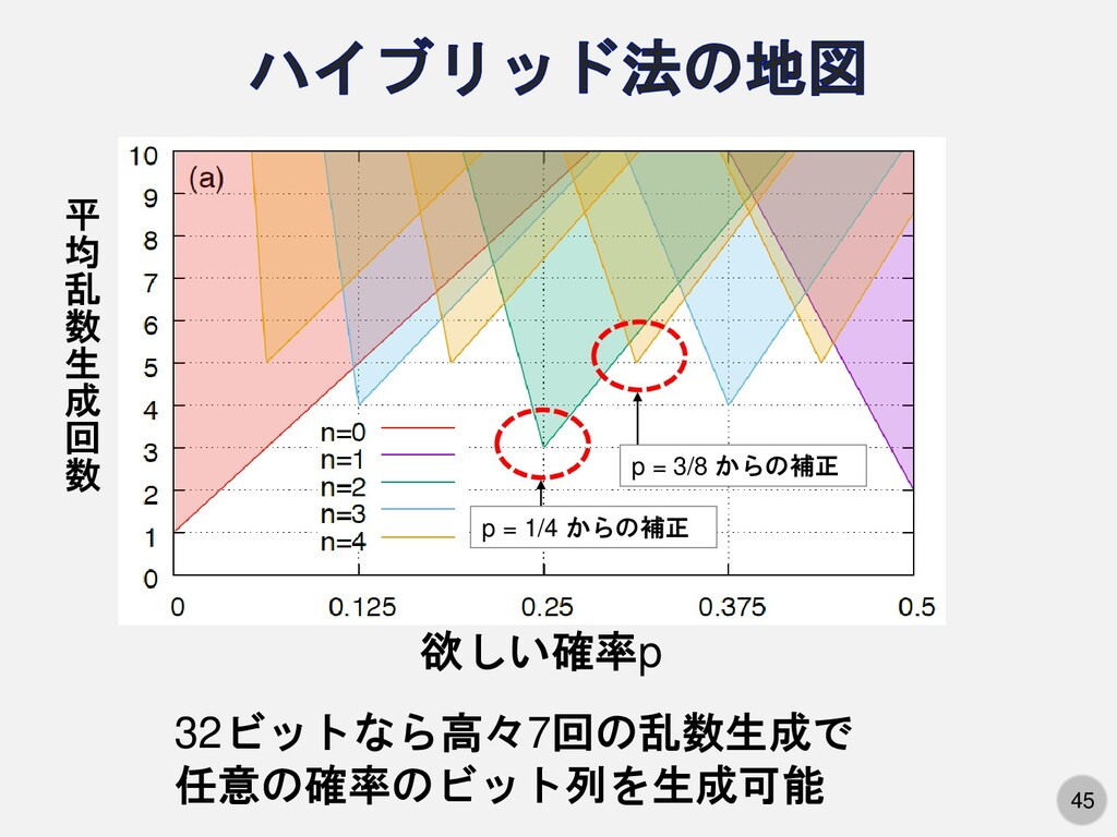 45 平 均 乱 数 生 成 回 数 p = 1/4 からの補正 p = 3/8 からの補正 ...