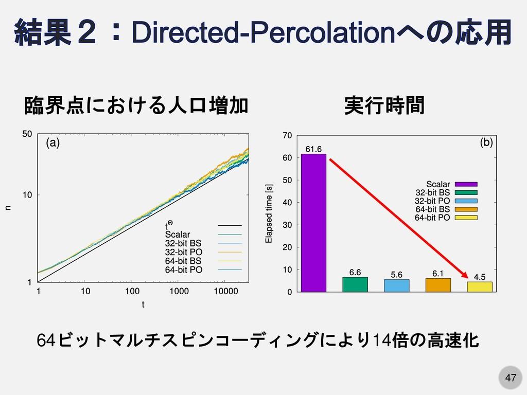 47 臨界点における人口増加 実行時間 64ビットマルチスピンコーディングにより14倍の高速化