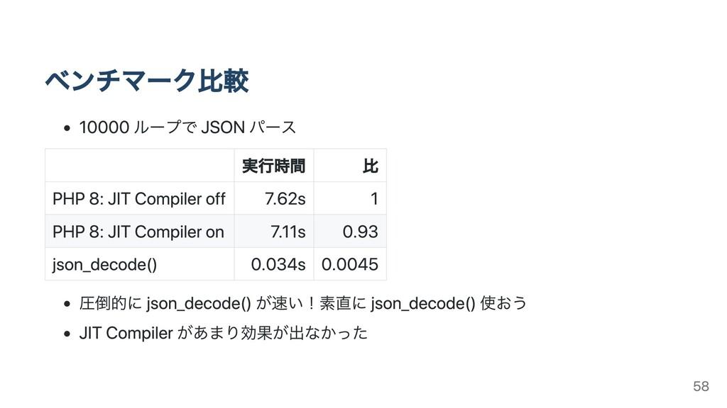 ベンチマーク⽐較 10000 ループで JSON パース 実⾏時間 ⽐ PHP 8: JIT ...