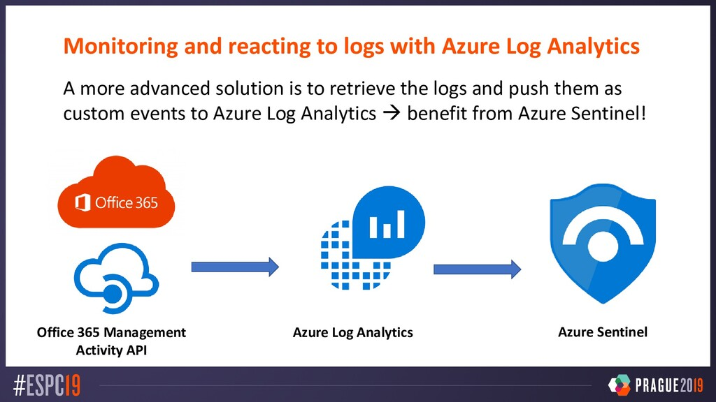 Monitoring and reacting to logs with Azure Log ...