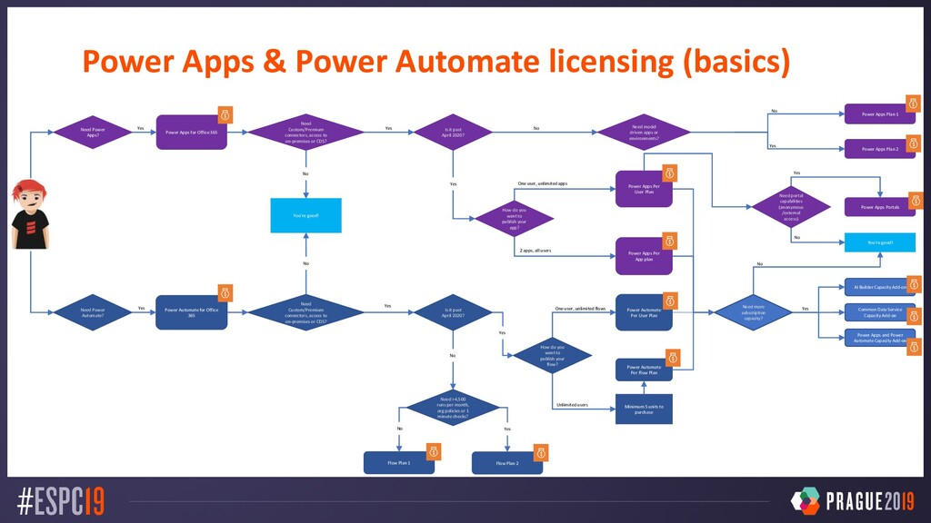 Power Apps for Office 365 Power Apps Plan 1 Pow...