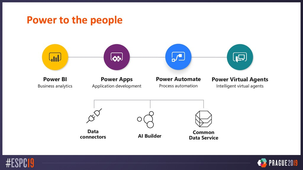Power to the people Power BI Business analytics...