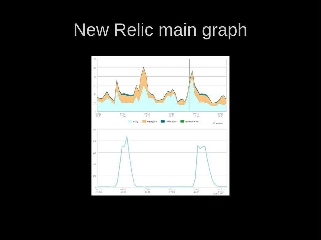 New Relic main graph