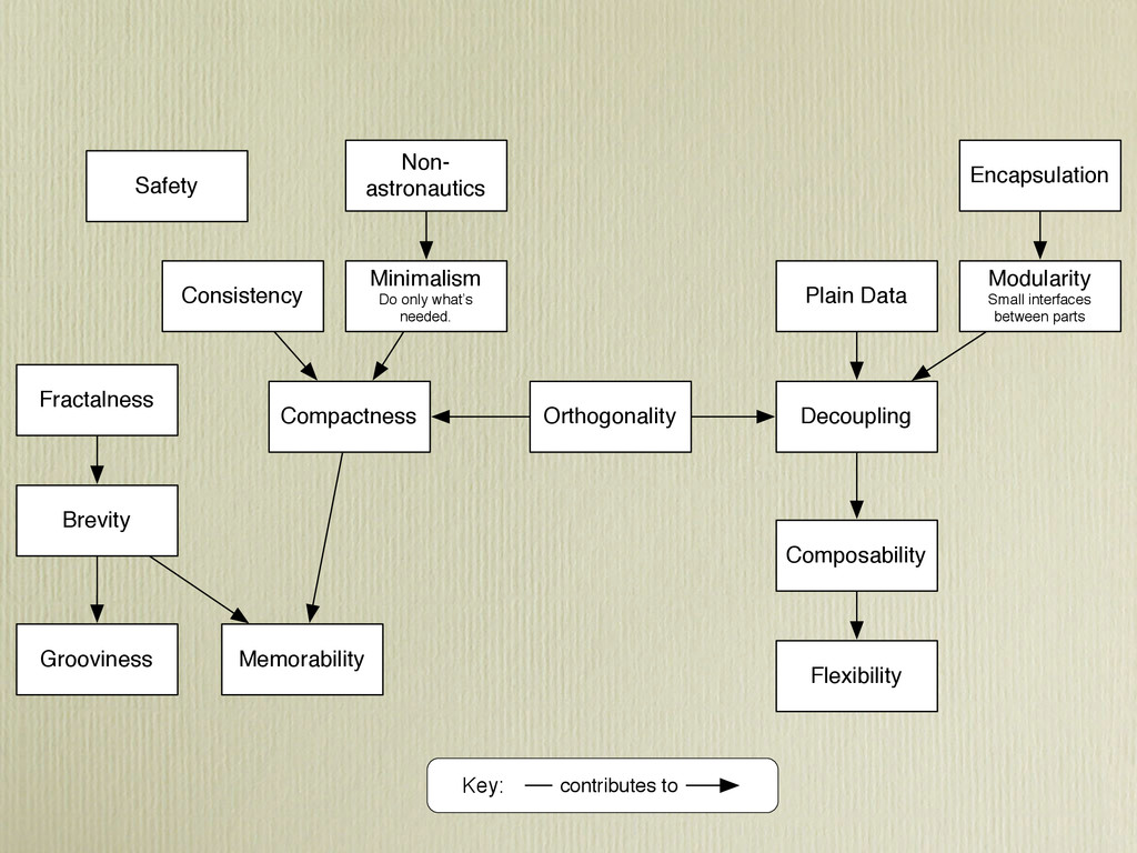 Compactness Brevity Non- astronautics Consisten...