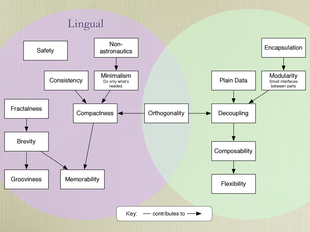 Lingual Compactness Brevity Non- astronautics C...