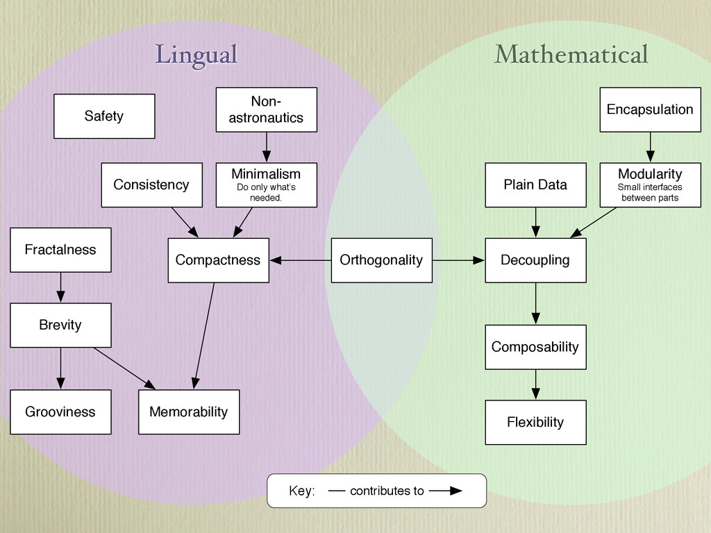 Lingual Mathematical Compactness Brevity Non- a...
