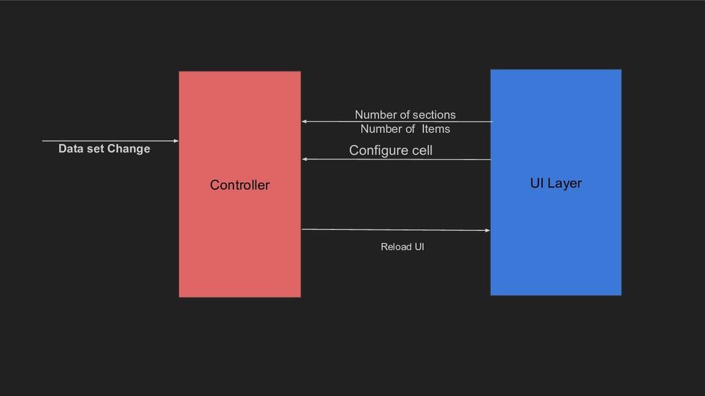 Controller UI Layer Data set Change Reload UI N...