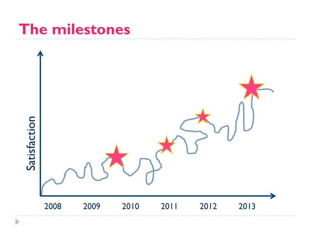 The milestones 2008 2009 2010 2011 2012 2013 Sa...
