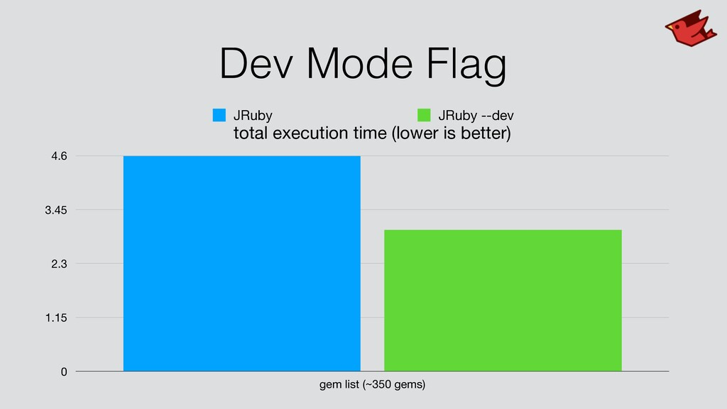 Dev Mode Flag total execution time (lower is be...