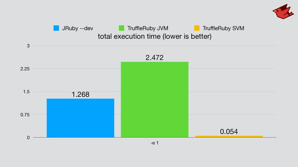total execution time (lower is better) 0 0.75 1...