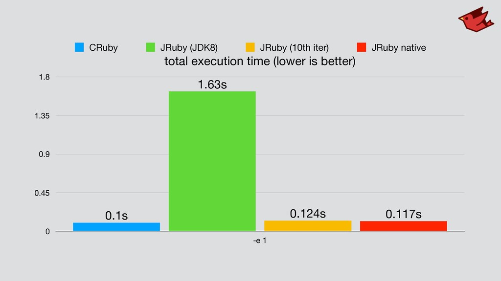 total execution time (lower is better) 0 0.45 0...