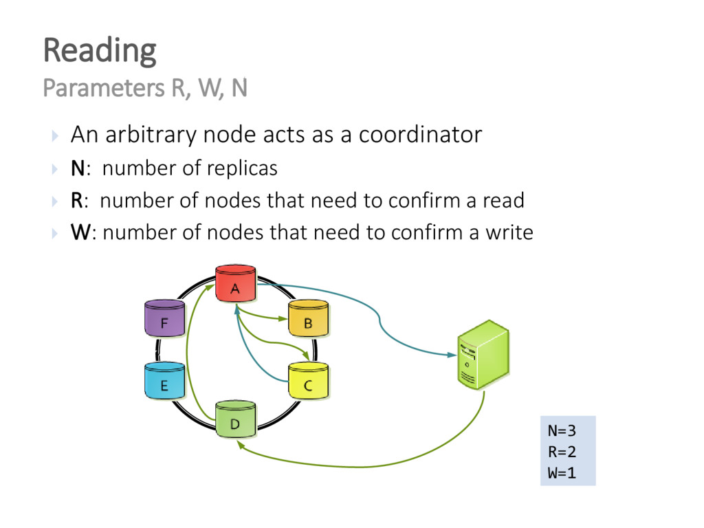 Reading Parameters R, W, N  An arbitrary node ...
