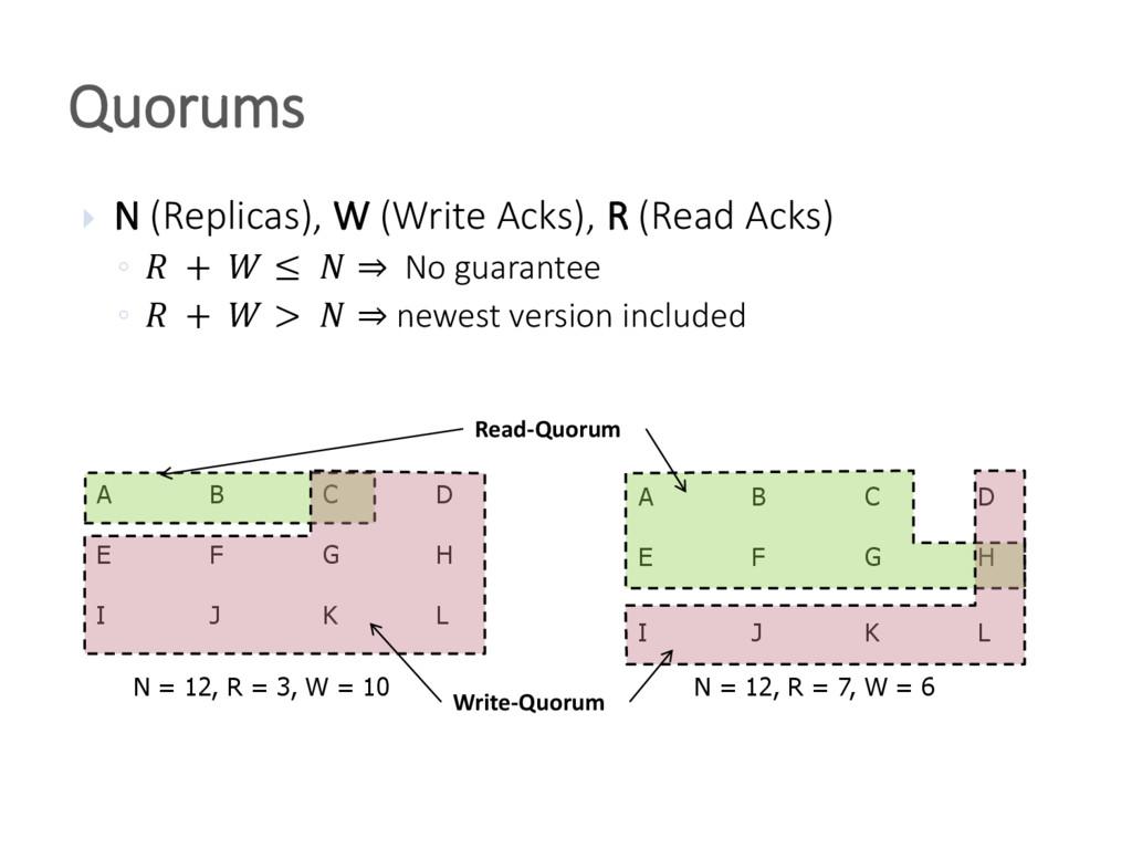  N (Replicas), W (Write Acks), R (Read Acks) ◦...