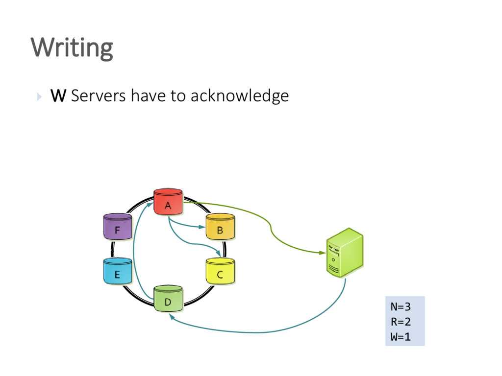 Writing  W Servers have to acknowledge N=3 R=2...