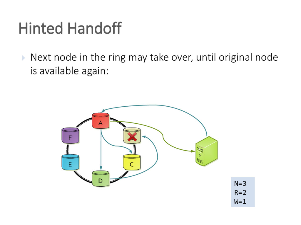 Hinted Handoff  Next node in the ring may take...